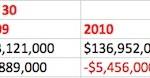 ubiquiti revenues net income