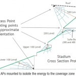 wi-fi in stadiums