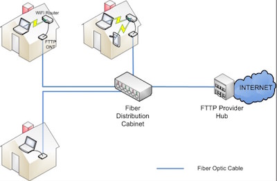 public fiber broadband