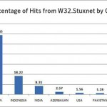 w32 stuxnet worm attacks