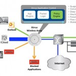 xirrus application control